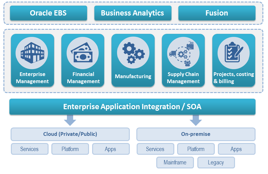 Enterprise solution alt solution llp oracle ebs services malvernweather Images